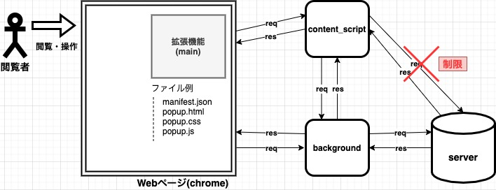 chrome拡張機能 全体のシステム構成図